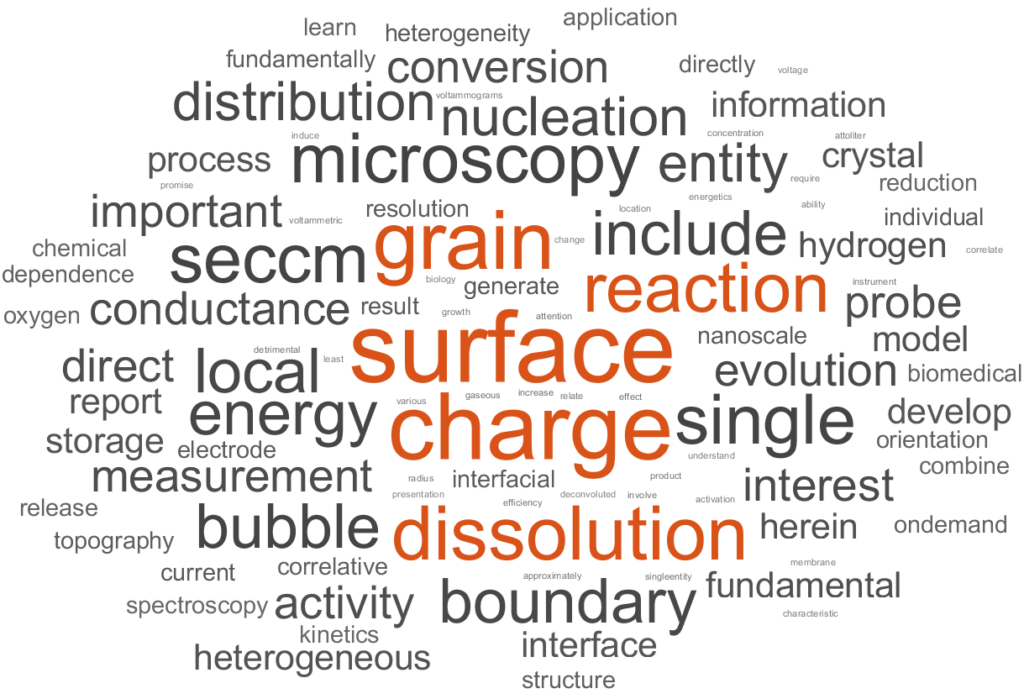 research topic word cloud